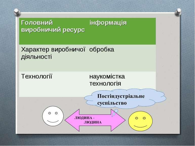 Головний виробничий ресурс інформація Характер виробничої діяльності обробка ...