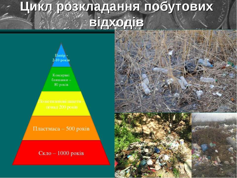 Цикл розкладання побутових відходів