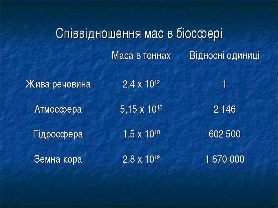 Співвідношення мас в біосфері Маса в тоннах Відносні одиниці Жива речовина 2,...