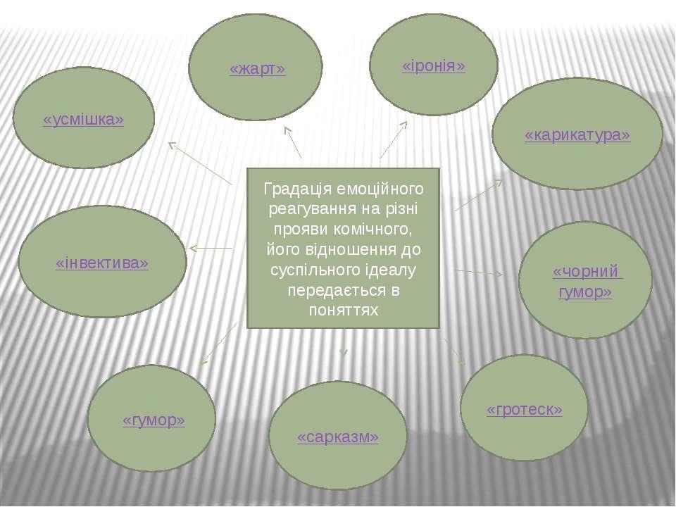 Градація емоційного реагування на різні прояви комічного, його відношення до ...