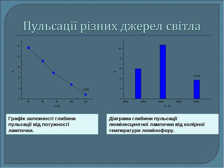 Діаграма глибини пульсації люмінесцентної лампочки від колірної температури л...