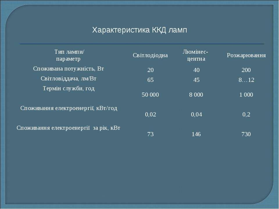 Характеристика ККД ламп Тип лампи/ параметр Світлодіодна Люмінес- центна Роз...