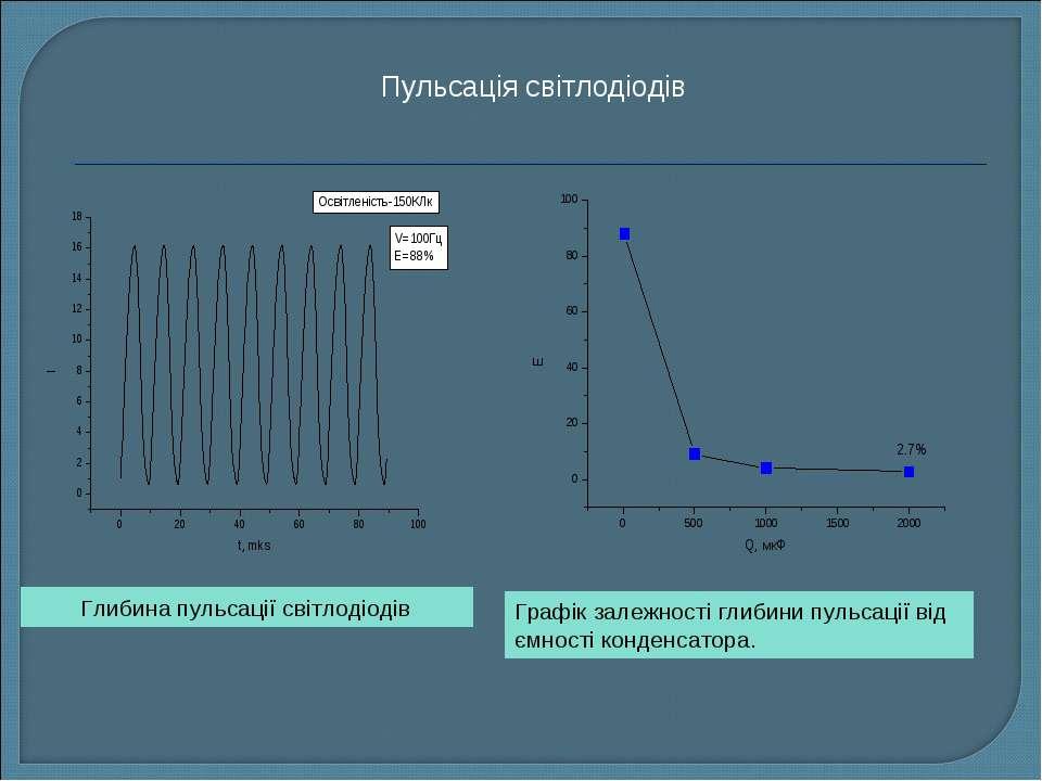 Глибина пульсації світлодіодів Графік залежності глибини пульсації від ємност...