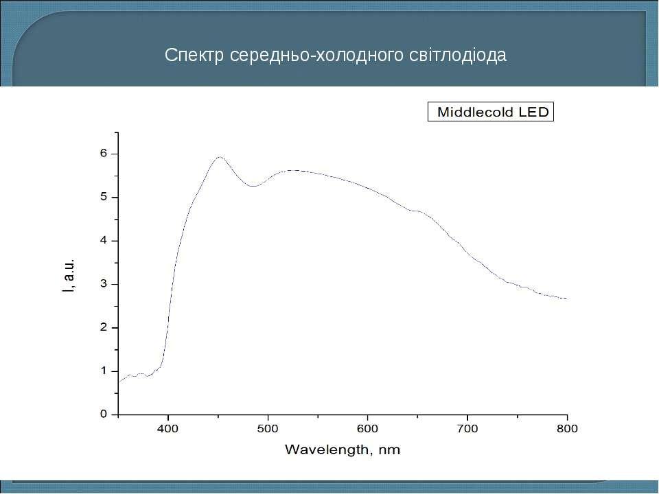 Спектр середньо-холодного світлодіода