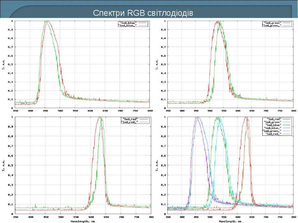 Спектри RGB світлодіодів
