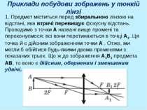 Приклади побудови зображень у тонкій лінзі 1. Предмет міститься перед збираль...