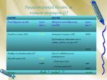 Бухгалтерський баланс за першою операцією (2) А + а – а = П АКТИВ ПАСИВ Госпо...