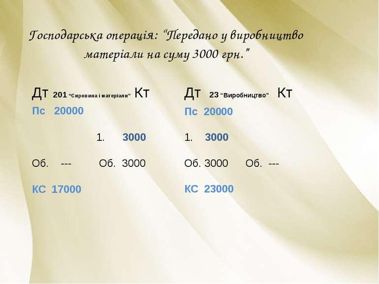 """Господарська операція: """"Передано у виробництво матеріали на суму 3000 грн."""" Д..."""