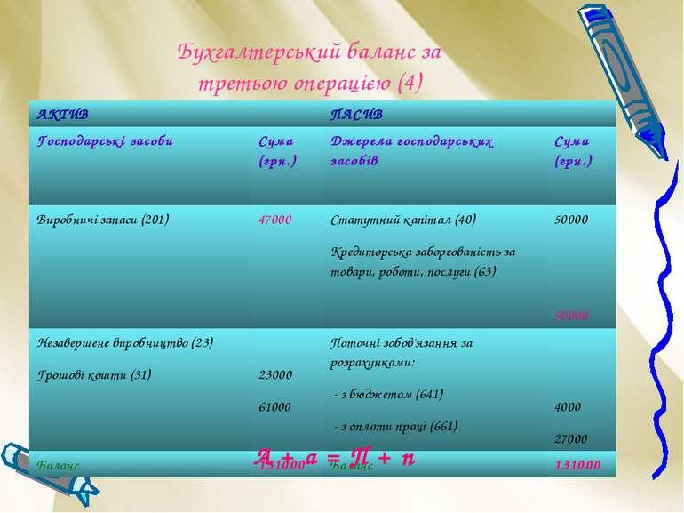 Бухгалтерський баланс за третьою операцією (4) А + а = П + п АКТИВ ПАСИВ Госп...