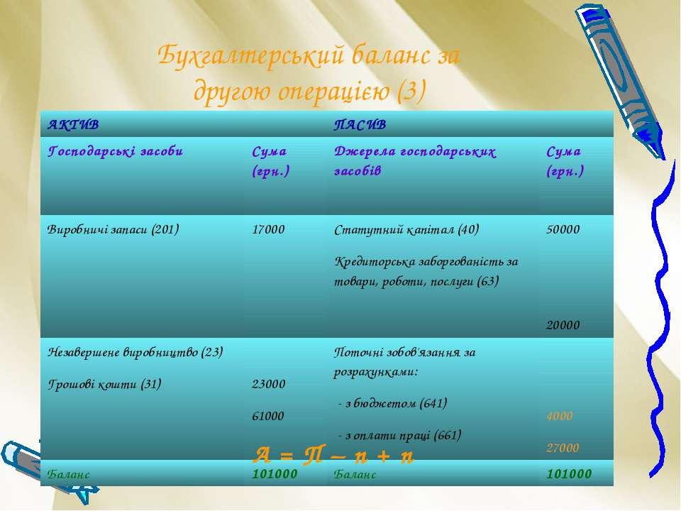 Бухгалтерський баланс за другою операцією (3) А = П – п + п АКТИВ ПАСИВ Госпо...