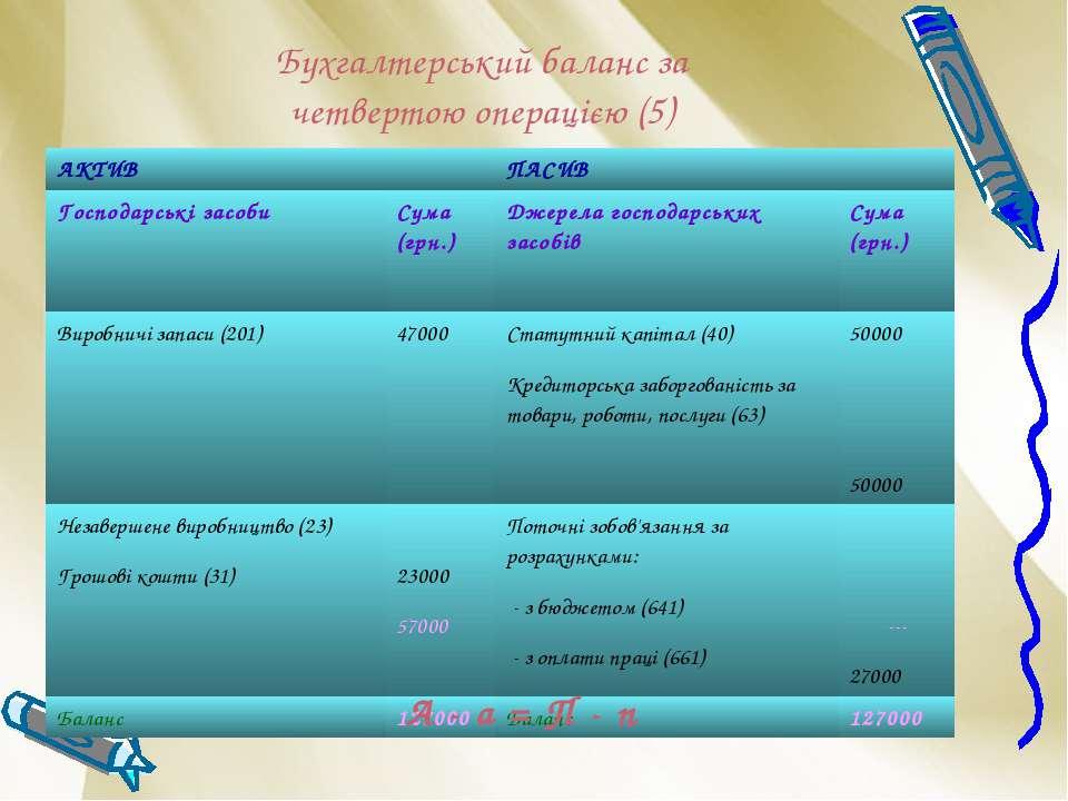 Бухгалтерський баланс за четвертою операцією (5) А - а = П - п АКТИВ ПАСИВ Го...