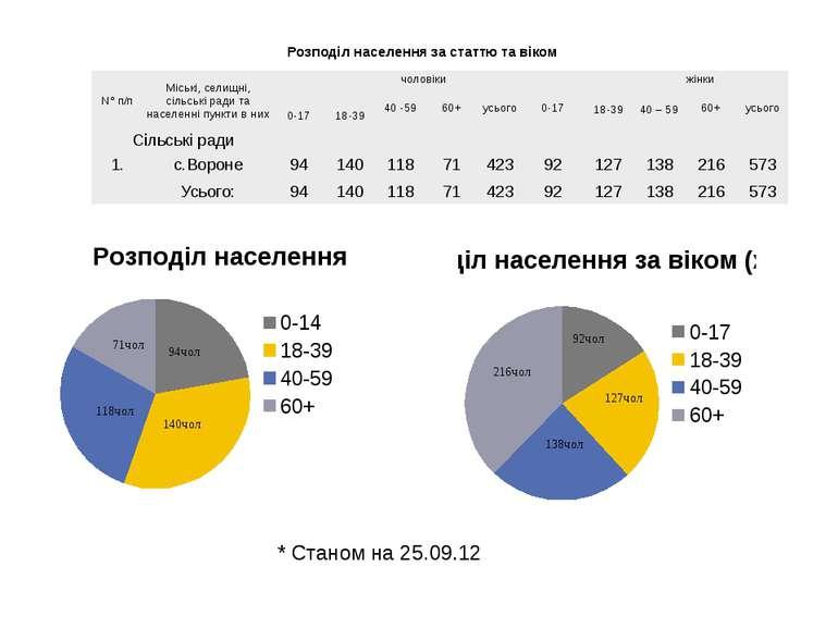 Розподіл населення за статтю та віком * Станом на 25.09.12 N°п/п Міські, сели...
