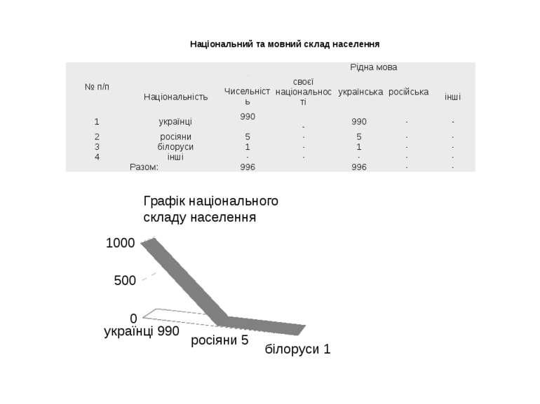 Національний та мовний склад населення Графік національного складу населення ...