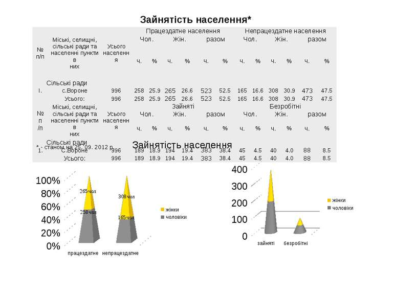 Зайнятість населення* * - станом на 25. 09. 2012 р. Зайнятість населення 258ч...
