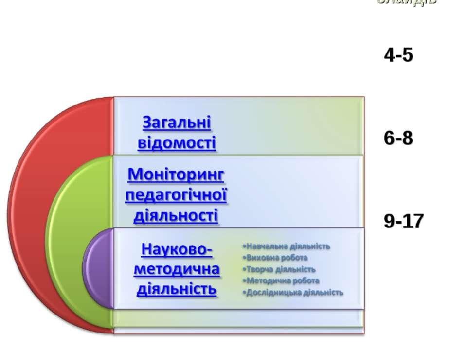 Зміст № № слайдів 4-5 6-8 9-17 *