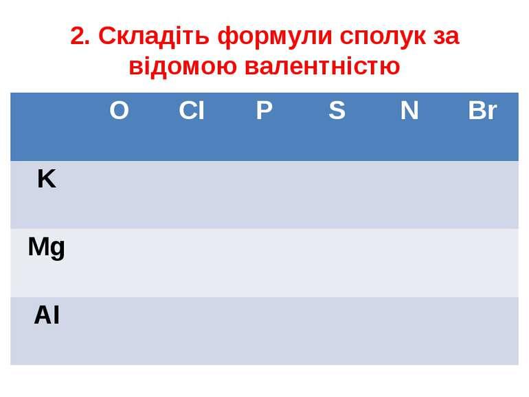 2. Складіть формули сполук за відомою валентністю O CI P S N Br K Mg AI