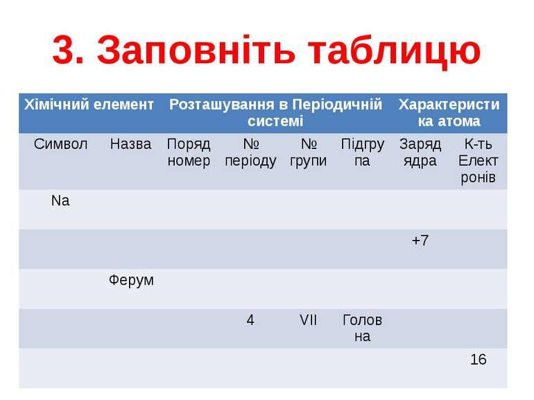 3. Заповніть таблицю Хімічний елемент Розташування в Періодичній системі Хара...