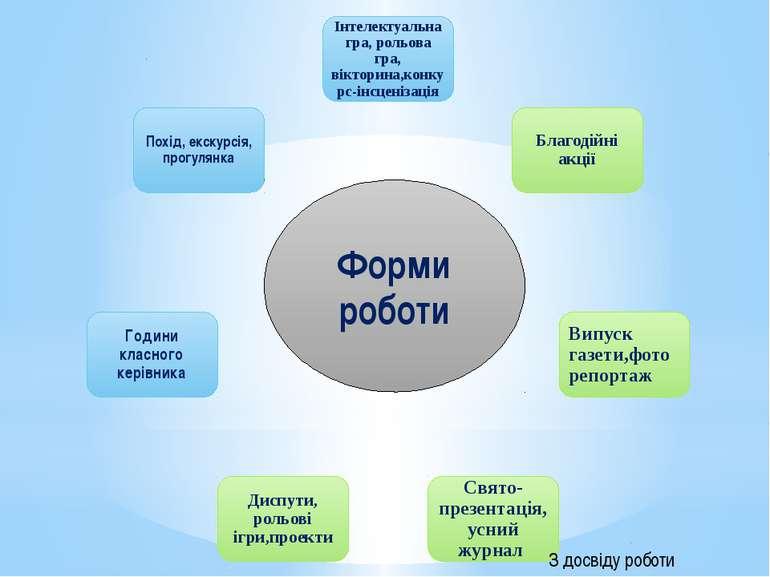 Форми роботи З досвіду роботи Патрікєєвої А .М.