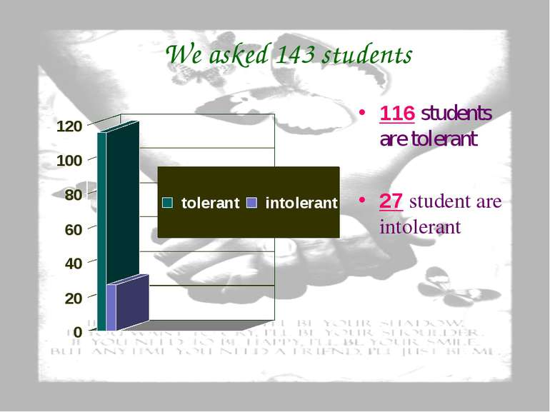 We asked 143 students 116 students are tolerant 27 student are intolerant