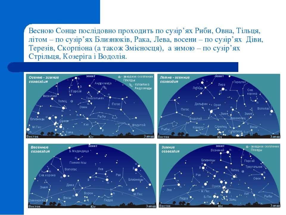 Весною Сонце послідовно проходить по сузір'ях Риби, Овна, Тільця, літом – по ...