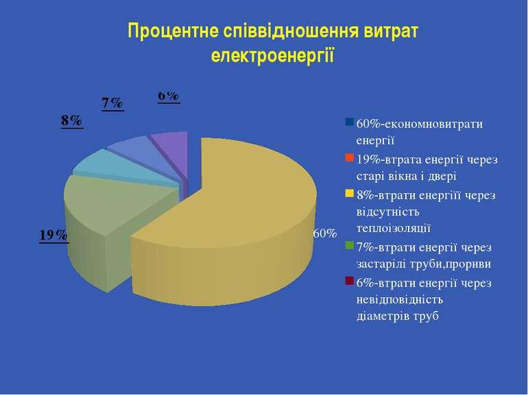 Процентне співвідношення витрат електроенергії