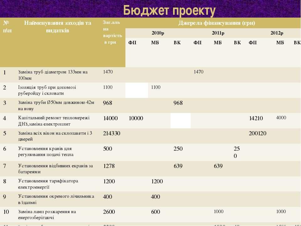 Бюджет проекту № п\п Найменування заходів та видатків Заг.альнавартість вгрн ...
