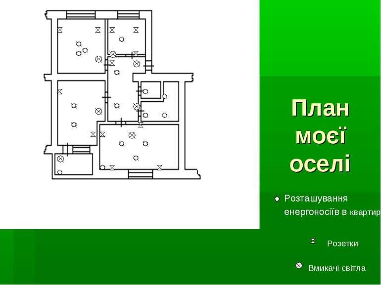 План моєї оселі Розташування енергоносіїв в квартирі Вмикачі світла Розетки