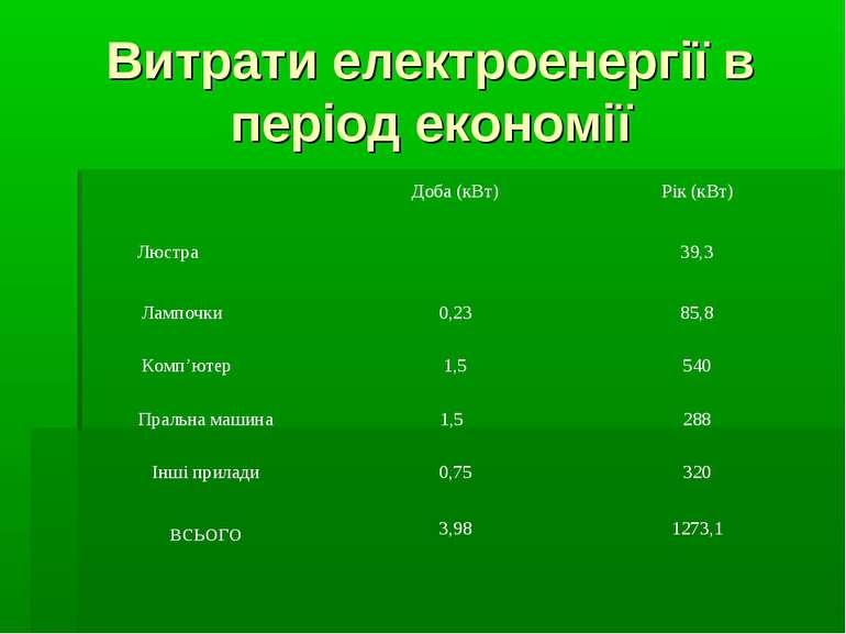 Витрати електроенергії в період економії