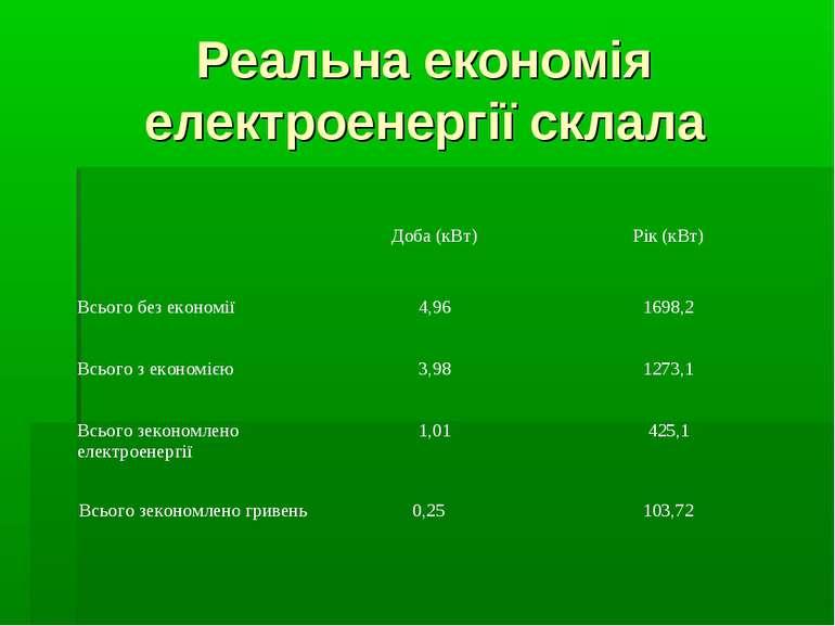 Реальна економія електроенергії склала Доба (кВт) Рік (кВт) Всього без економ...