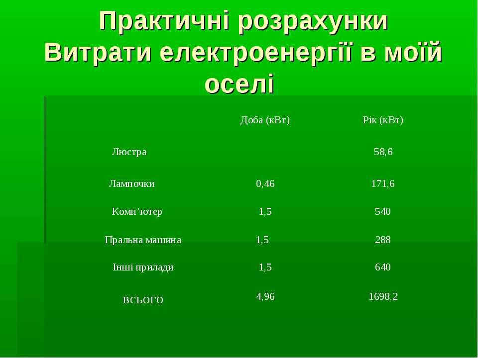 Практичні розрахунки Витрати електроенергії в моїй оселі Доба (кВт) Рік (кВт)...