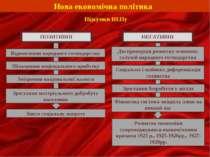 Нова економічна політика Підсумки НЕПу ПОЗИТИВНІ Відновлення народного господ...