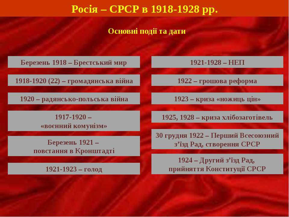 Росія – СРСР в 1918-1928 рр. Основні події та дати 1921-1923 – голод 1921-192...