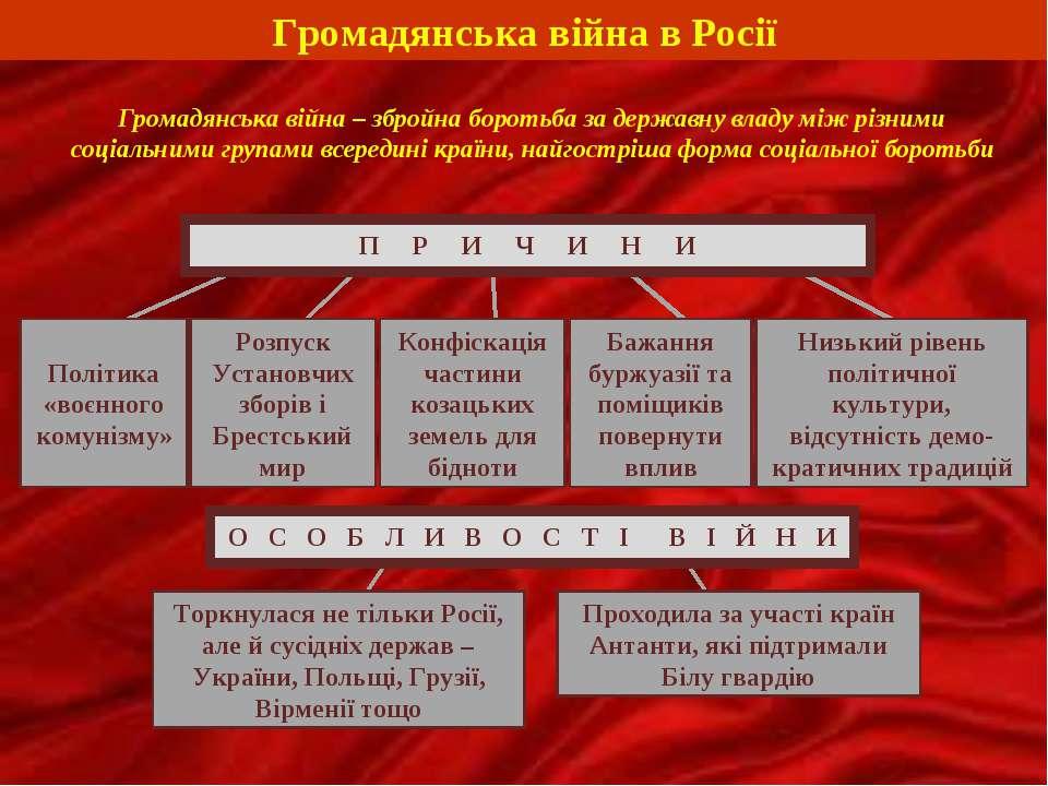 Громадянська війна в Росії Громадянська війна – збройна боротьба за державну ...