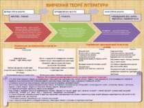 Порівняльна характеристика повісті та оповідання Порівняльна характеристика п...