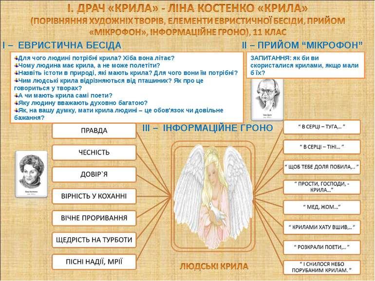 """II – ПРИЙОМ """"МІКРОФОН"""" I – ЕВРИСТИЧНА БЕСІДА Для чого людині потрібні крила? ..."""