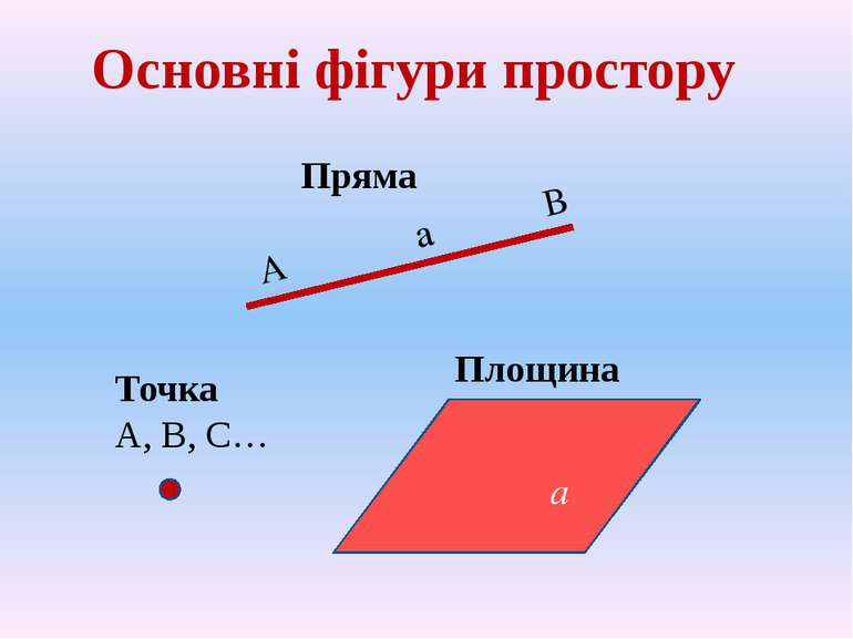 Основні фігури простору Точка А, В, С… Пряма Площина а А а В