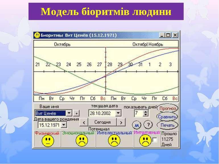 Модель біоритмів людини