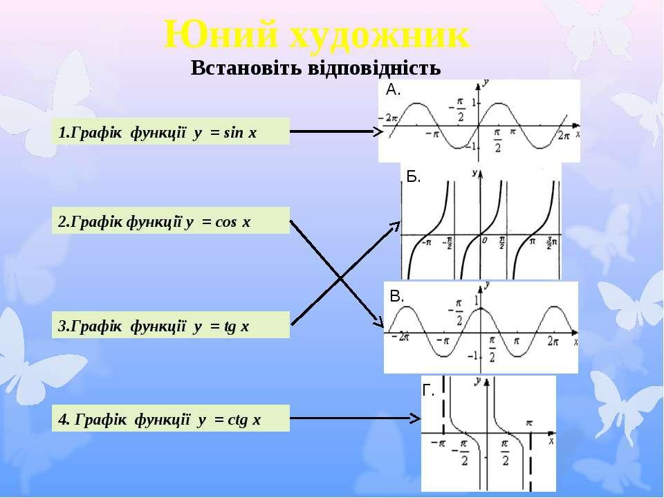 Встановіть відповідність 1.Графік функції y = sin x 2.Графік функції y = cos ...