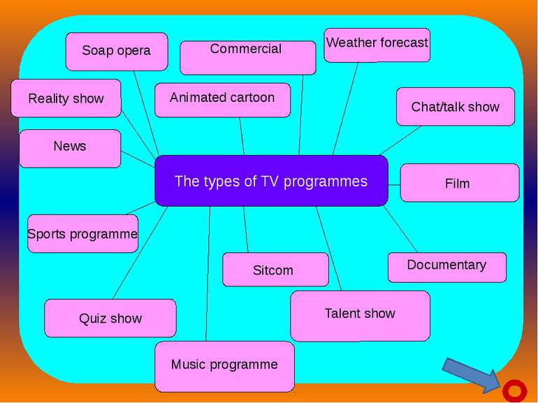 The types of TV programmes Soap opera Chat/talk show Weather forecast Animate...