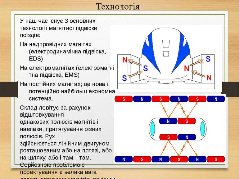 Технологія У наш час існує 3 основних технології магнітної підвіски поїздів: ...