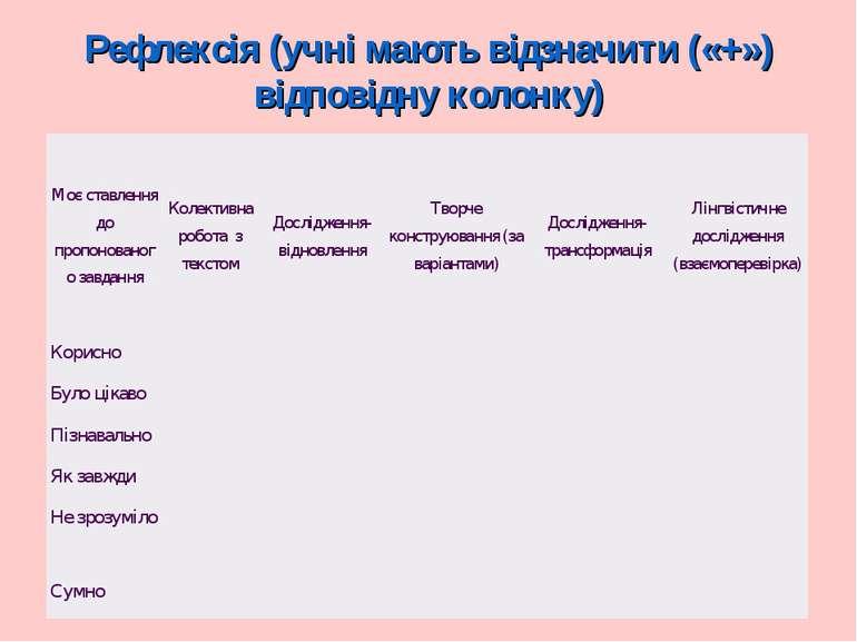 Рефлексія (учні мають відзначити («+») відповідну колонку) Моє ставлення до п...