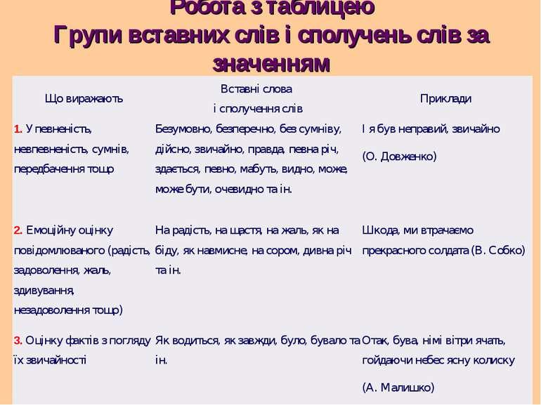 Робота з таблицею Групи вставних слів і сполучень слів за значенням Що виража...