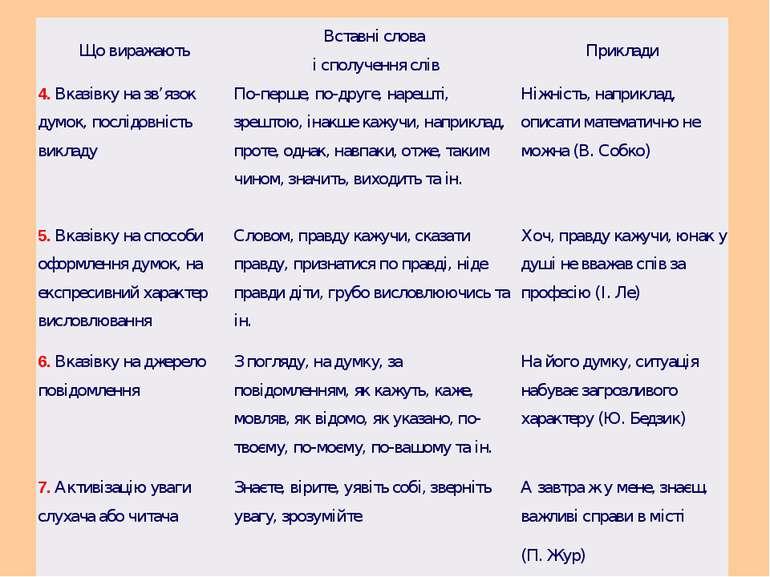 Що виражають Вставні слова і сполучення слів Приклади 4. Вказівку на зв'язок ...