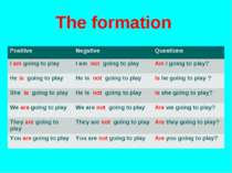 The formation Positive Negative Questions I am going to play I am not going t...