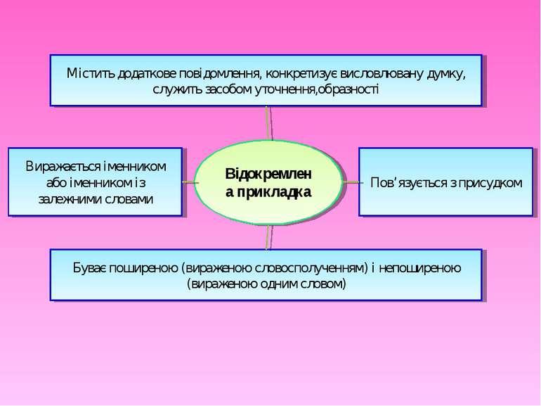 Відокремлена прикладка Буває поширеною (вираженою словосполученням) і непошир...