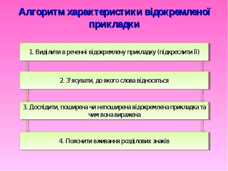 Алгоритм характеристики відокремленої прикладки 4. Пояснити вживання розділов...