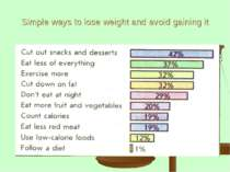 Simple ways to lose weight and avoid gaining it