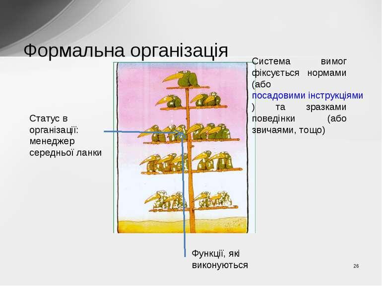 Формальна організація Статус в організації: менеджер середньої ланки Функції,...