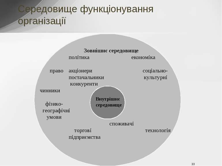 Зовнішнє середовище політика економіка право соціально- культурні чинники фіз...