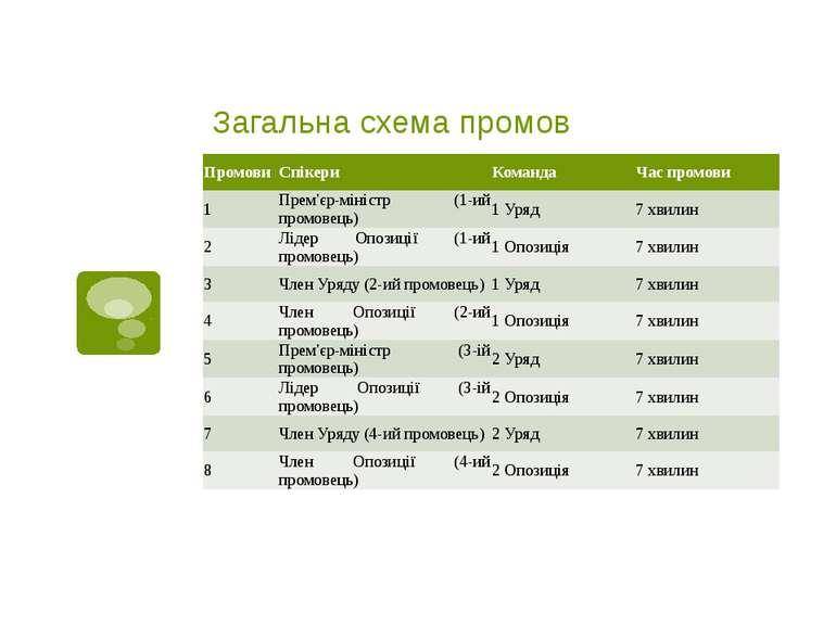 Загальна схема промов Промови Спікери Команда Час промови 1 Прем'єр-міністр (...